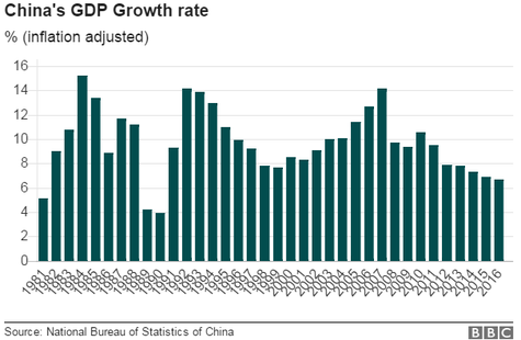 China's Economy Grows 6.7% in 2016